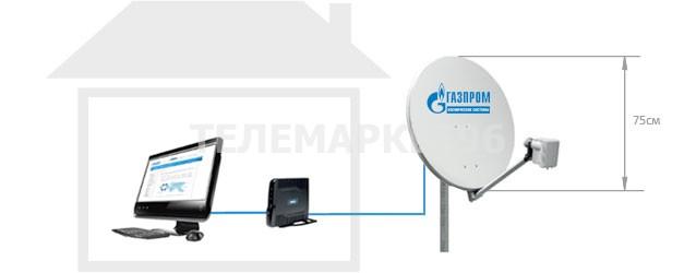 Комплект Спутникового Интернета Sat3Play